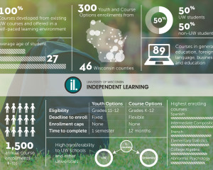 Independent Learning Infographic